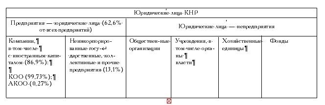Сравнительно-правовое исследование коммерческих организаций КНР и России