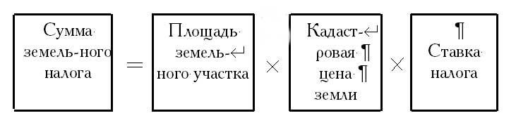 Правовое регулирование применения земельного налога как инструмента экономического управления земельными ресурсами Российской Федерации