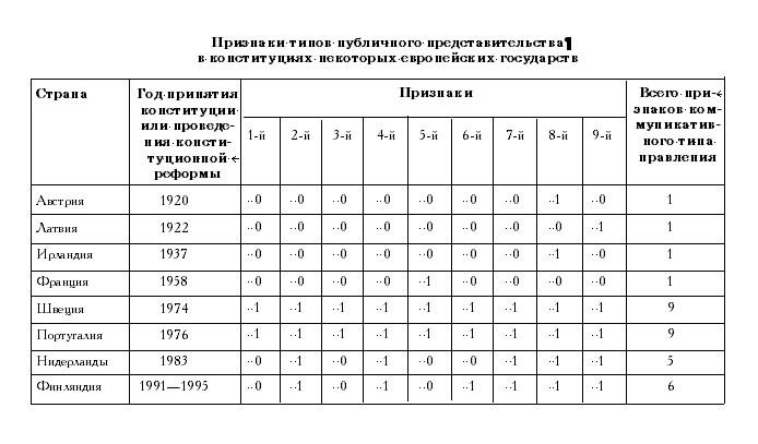 Исторические типы представительного правления: правовые идеологии и практика конституционно-правового регулирования