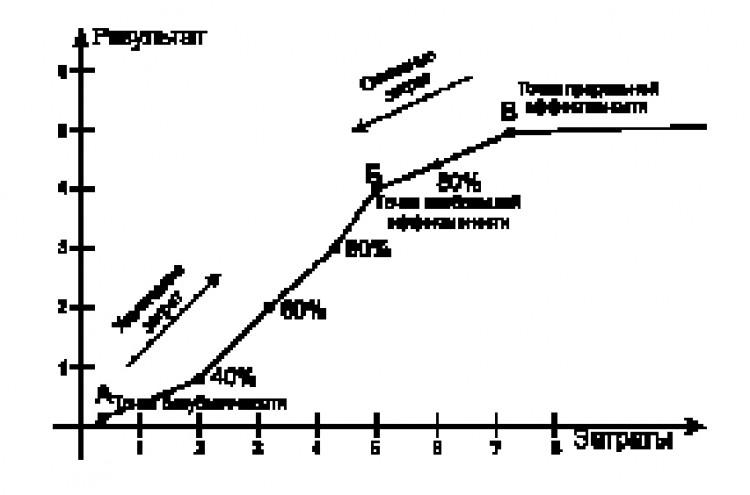 Использование математических методов при определении эффективности правовых явлений (на примере координационной юридической практики)
